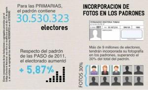 Más de 9 millones de votantes tienen su foto en el padrón electoral