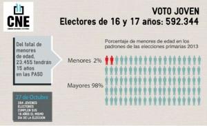 infografia voto PASO joven
