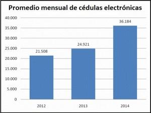cedulas electronicas estadística
