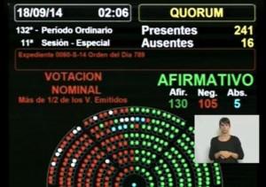 Diputados: Kirchnerismo y aliados aprobó la cuestionada reforma a la Ley de Abastecimiento