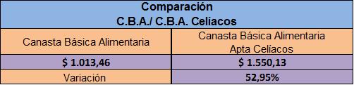 canasta celiacos enero 2015