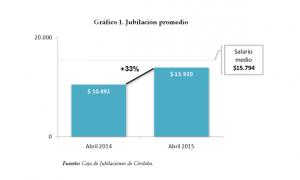 La jubilación provincial acumuló un aumento del 33% en 12 meses