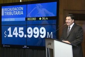 La recaudación superó los $145 mil millones y marcó un nuevo récord
