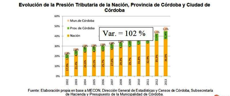 evolucion de la presion fiscal