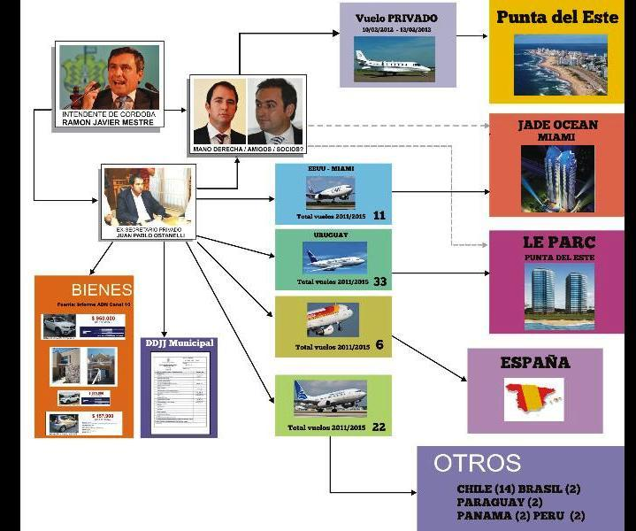 esquema Ostanelli Mestre según Quinteros
