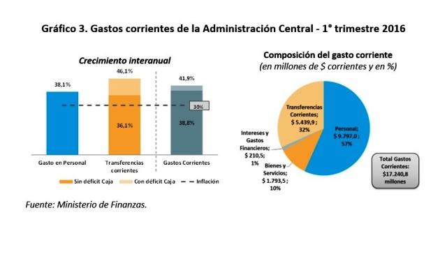 grafico3_gastosProv