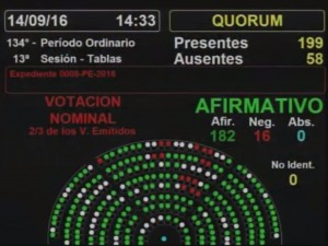 panel-votos-aprueban-ley-de-acceso-a-la-info-publica