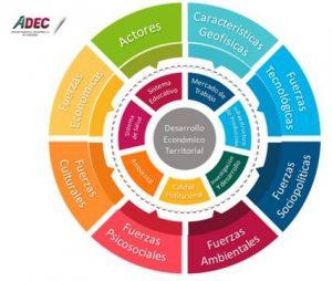 """Presentan """"novedoso instrumento"""" para monitorear avances en desarrollo económico y sustentabilidad"""