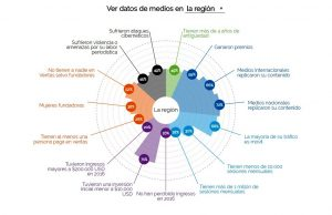 Medios nativos digitales latinoamericanos: un ecosistema vibrante
