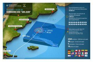 La Armada criticó la difusión de datos falsos sobre el submarino ARA San Juan