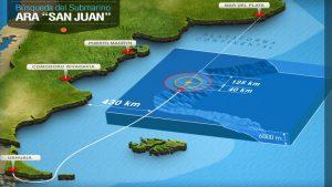 ARA San Juan:  tres unidades con sus respectivos ROV inspeccionarán en forma simultánea tres objetos