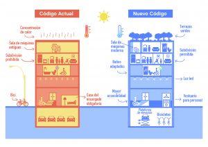 Se aprobaron en primera lectura los nuevos Códigos Urbanístico y de Edificación