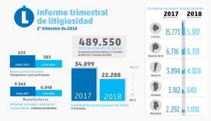 Informe SRT: cayó 36% la litigiosidad en el segundo trimestre de 2018
