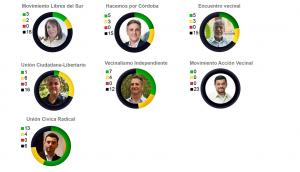 Propuestas electorales de candidatos a intendentes en el foco de análisis