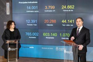 Ya son 19 las provincias que presentan transmisión comunitaria de Covid-19